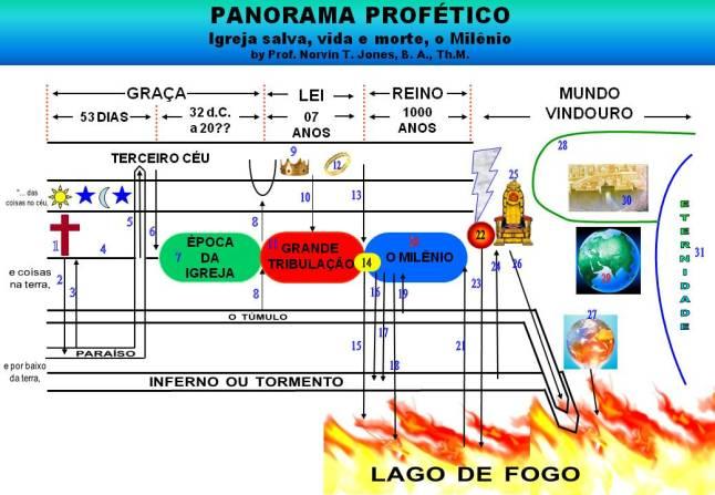 panorama profético