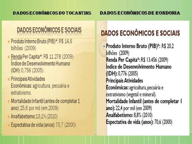 Dados econômicos
